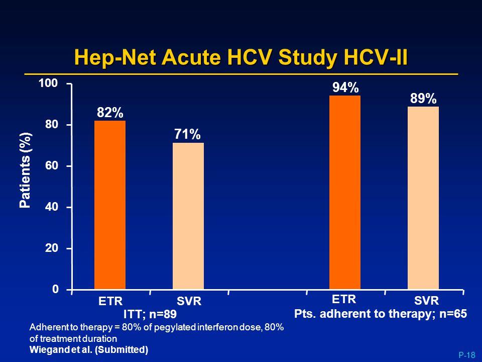 P-18 Hep-Net Acute HCV Study HCV-II 0 20 40 60 80 100 Patients (%) ETR SVR 71% 82% ITT; n=89 ETR SVR 94% 89% Pts. adherent to therapy; n=65 Adherent t