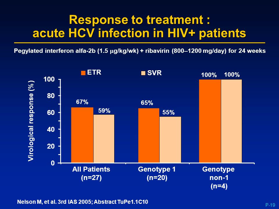 P-19 Response to treatment : acute HCV infection in HIV+ patients 0 20 40 60 80 100 All Patients (n=27) Genotype 1 (n=20) Genotype non-1 (n=4) 67% 65%