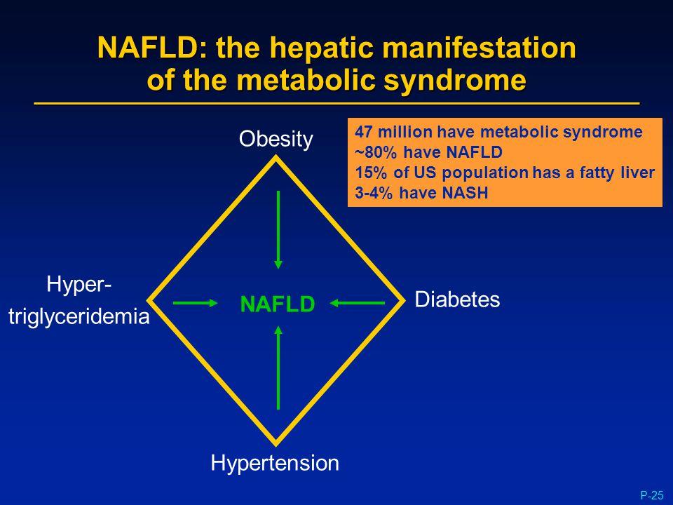 P-25 NAFLD: the hepatic manifestation of the metabolic syndrome Obesity Diabetes Hypertension Hyper- triglyceridemia NAFLD 47 million have metabolic s