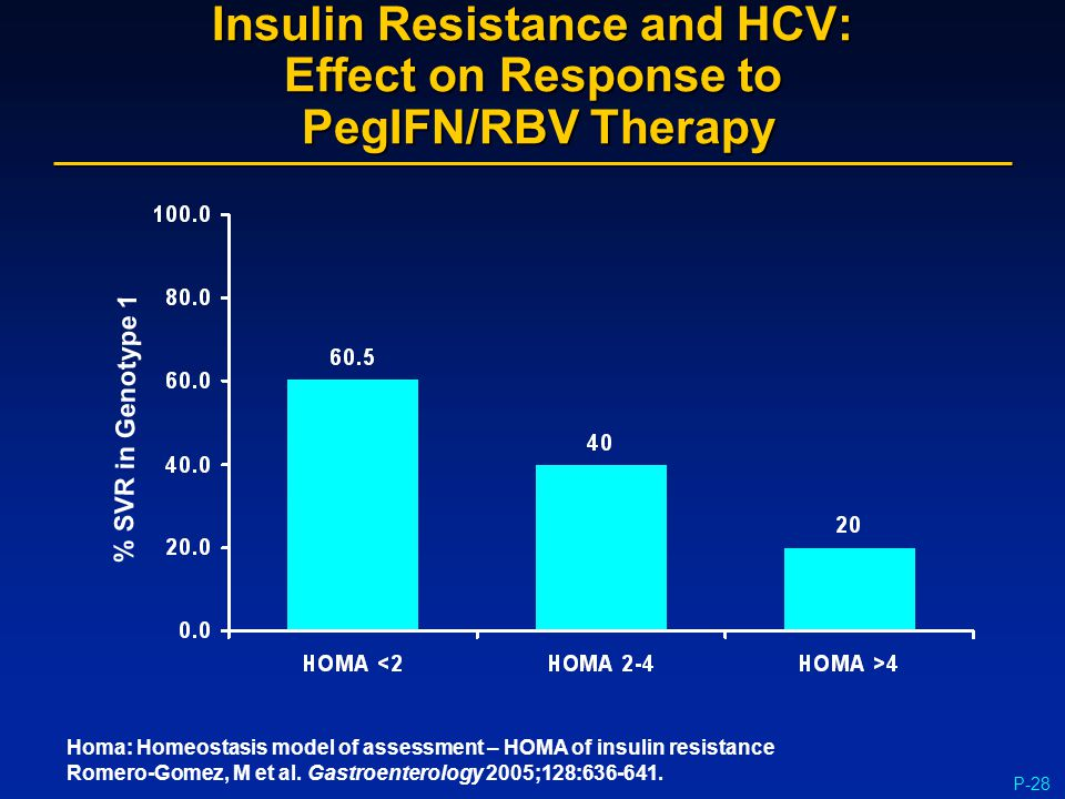 P-28 Insulin Resistance and HCV: Effect on Response to PegIFN/RBV Therapy % SVR in Genotype 1 Homa: Homeostasis model of assessment – HOMA of insulin