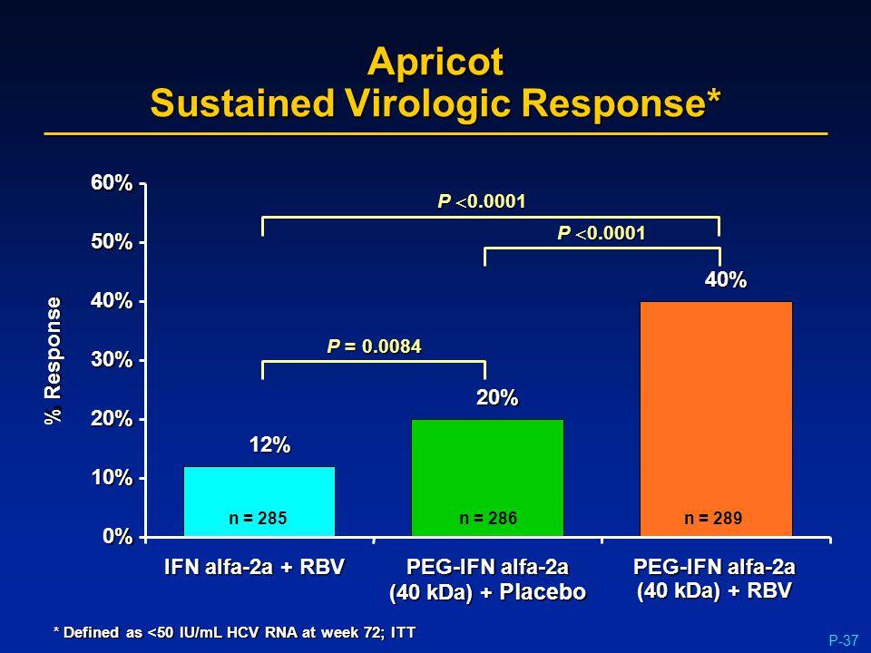 P-3712% n = 285 20% n = 286 40% n = 289 Apricot Sustained Virologic Response* P = 0.0084 P  0.0001 * Defined as <50 IU/mL HCV RNA at week 72; ITT % R
