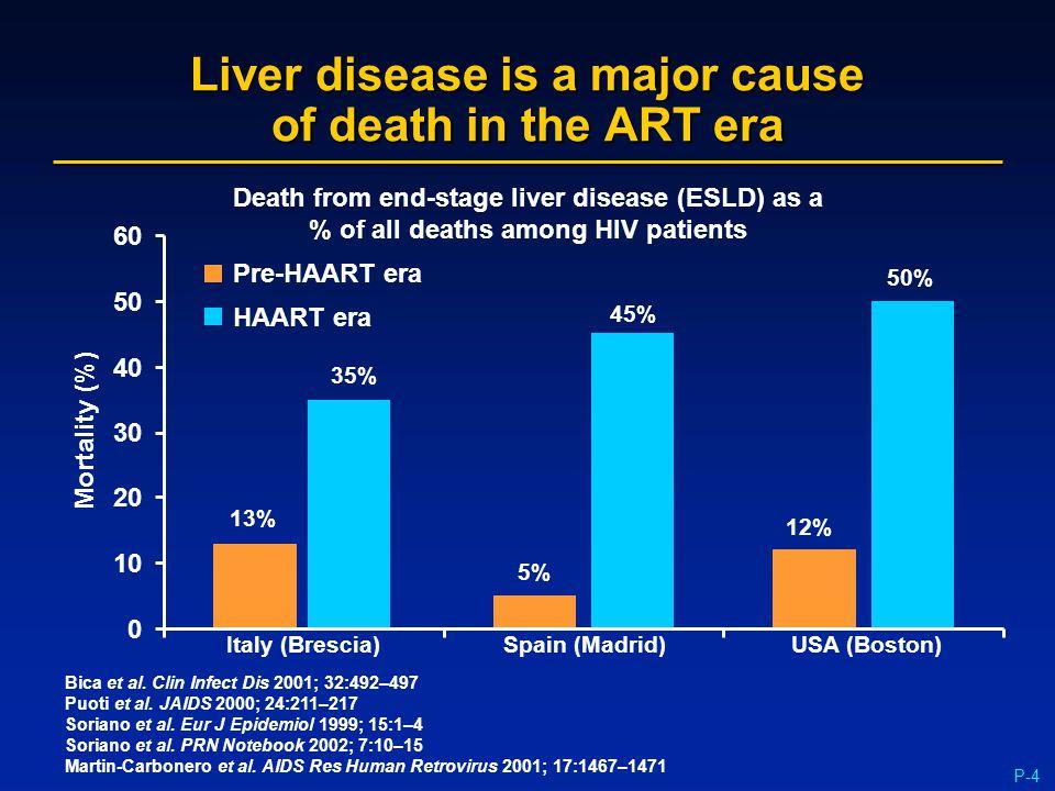 P-4 Liver disease is a major cause of death in the ART era Bica et al. Clin Infect Dis 2001; 32:492–497 Puoti et al. JAIDS 2000; 24:211–217 Soriano et