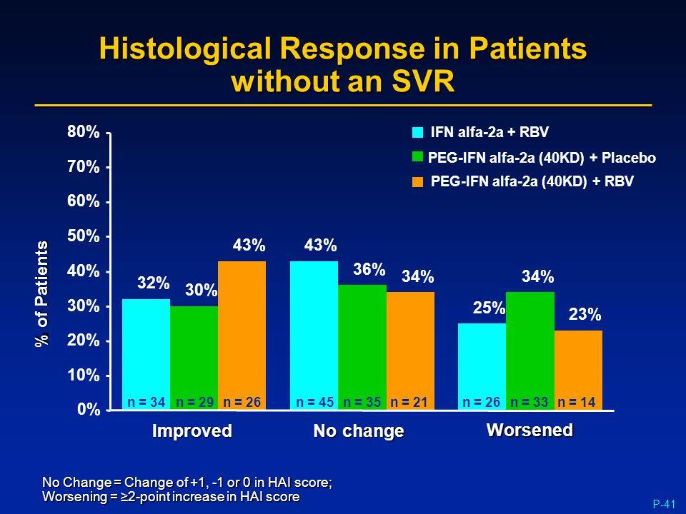 P-41 32% 43% 25% 30% 36% 34% 43% 34% 23% Histological Response in Patients without an SVR n = 21n = 26n = 33n = 14n = 35n = 45n = 26n = 29n = 34 0% 10