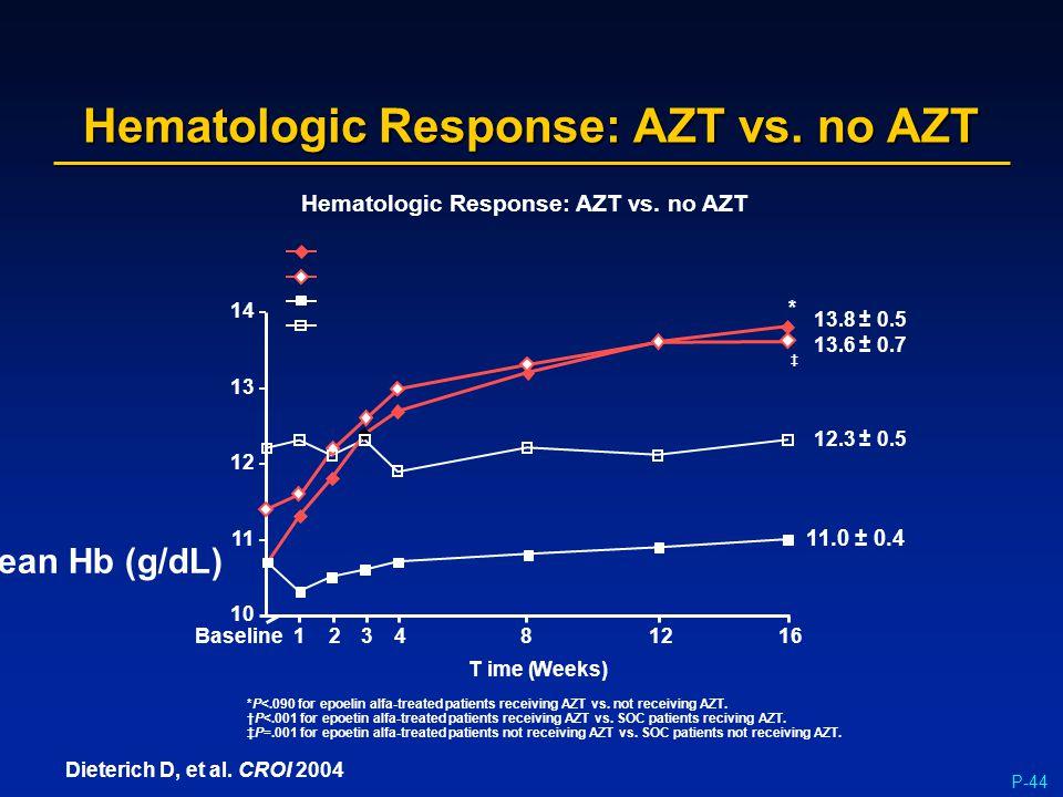 P-44 Hematologic Response: AZT vs. no AZT Dieterich D, et al. CROI 2004 Mean Hb (g/dL) 10 1Baseline23481216 11 12 13 14 Hematologic Response: AZT vs.
