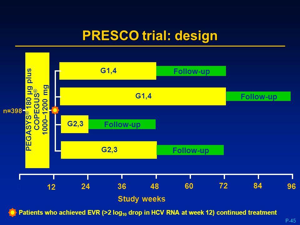 P-45 PRESCO trial: design Study weeks 0 96 72 48 24 60 84 PEGASYS ® 180 µg plus COPEGUS ® 1000–1200 mg 12 36 Follow-up G2,3 G1,4 G2,3 Follow-up Patien