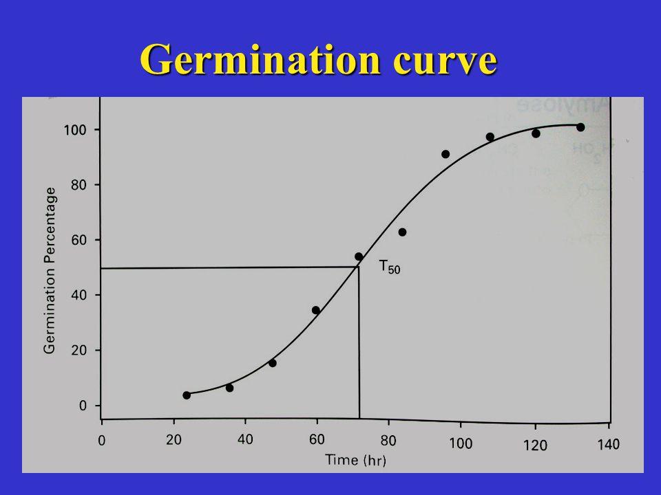 Germination curve