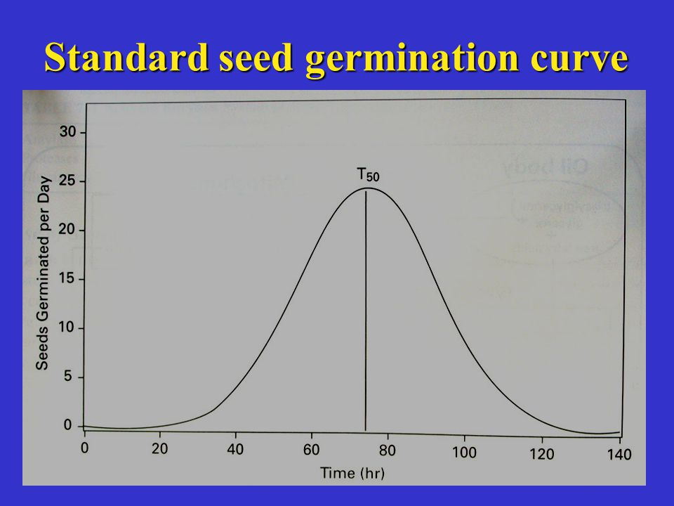 Standard seed germination curve
