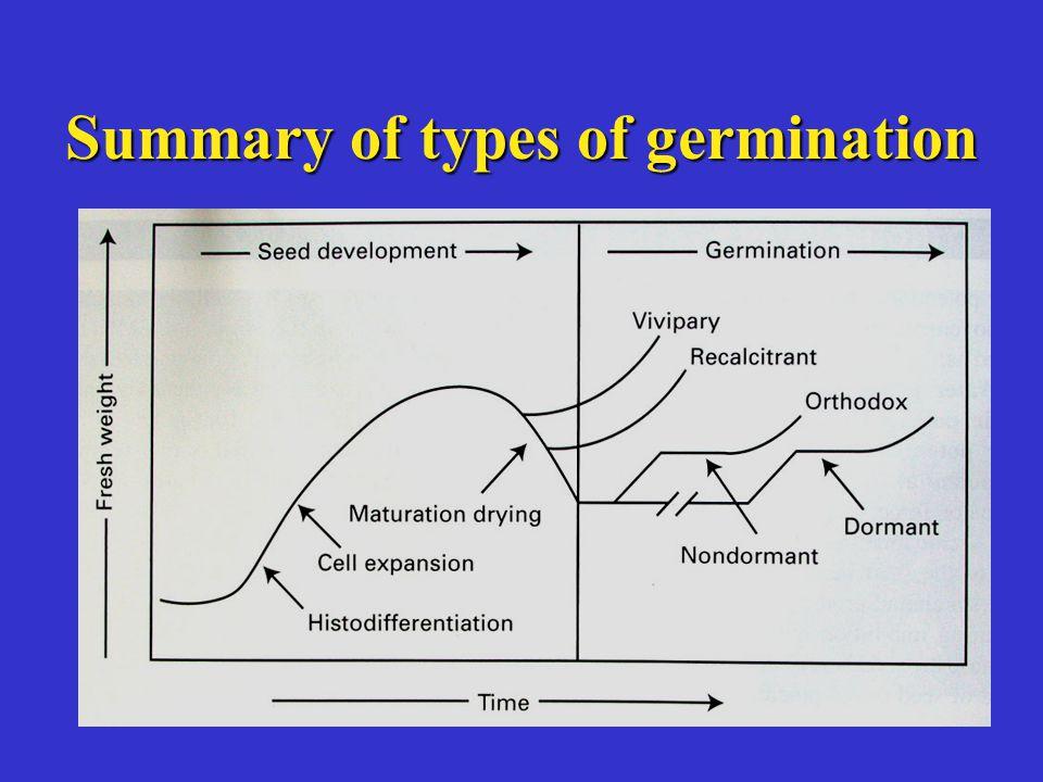 Summary of types of germination