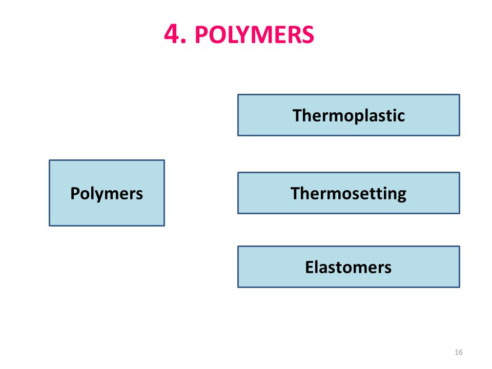 4. POLYMERS Thermoplastic Polymers Thermosetting Elastomers 16