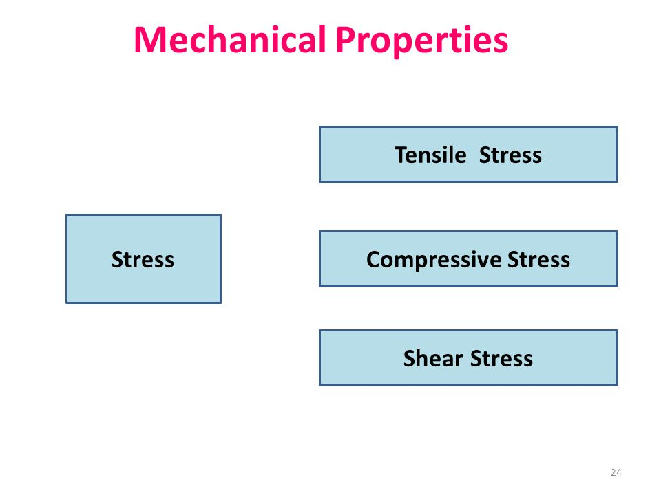 Mechanical Properties Tensile Stress Stress Compressive Stress Shear Stress 24