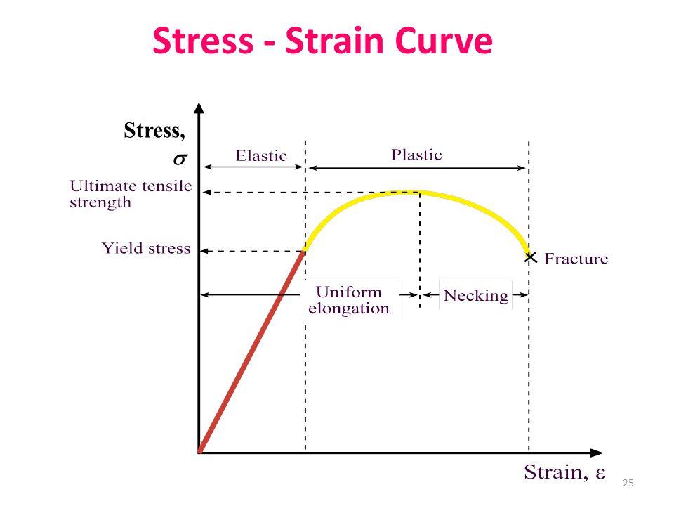 Stress - Strain Curve Stress,  25