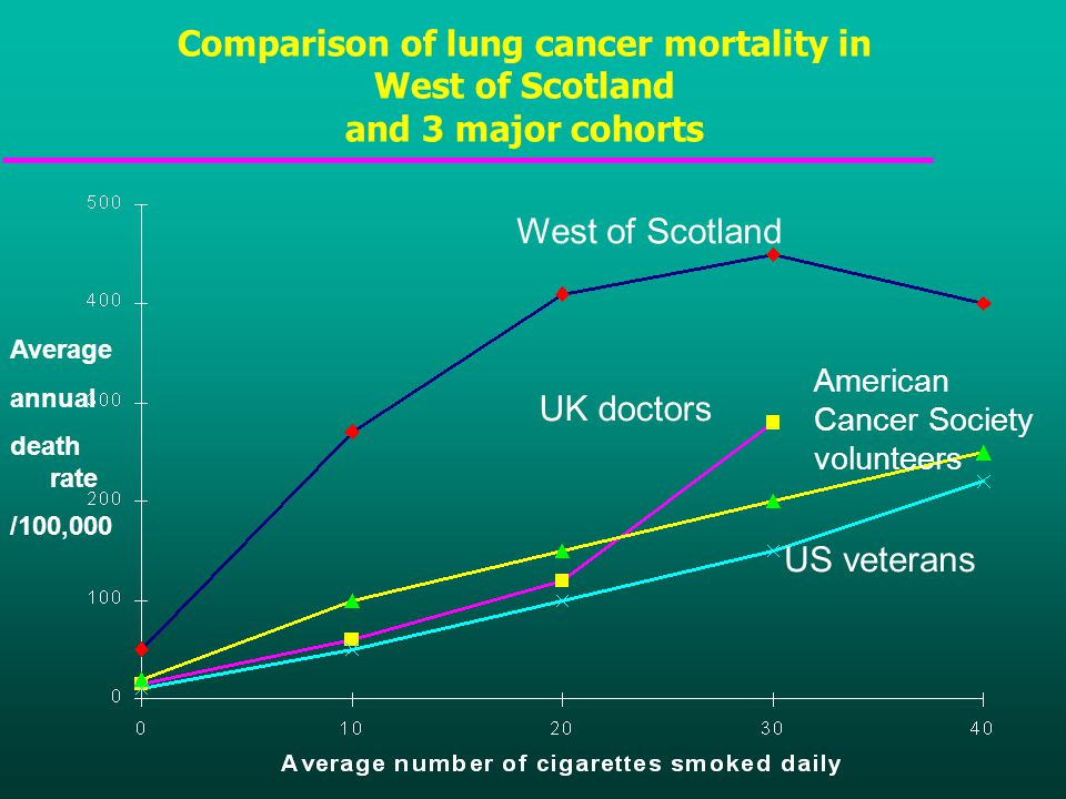 Comparison of lung cancer mortality in West of Scotland and 3 major cohorts West of Scotland UK doctors American Cancer Society volunteers US veterans Average annual death rate /100,000