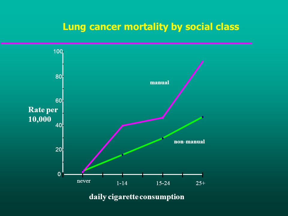 Lung cancer mortality by social class 0 20 40 60 80 100 never 1-1415-2425+ daily cigarette consumption Rate per 10,000 manual non-manual