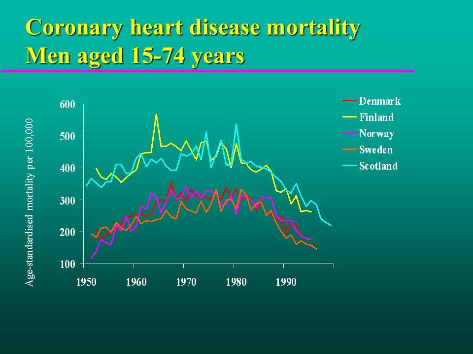 Coronary heart disease mortality Men aged 15-74 years Age-standardised mortality per 100,000