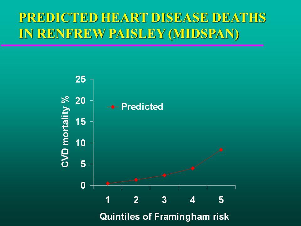 PREDICTED HEART DISEASE DEATHS IN RENFREW PAISLEY (MIDSPAN)