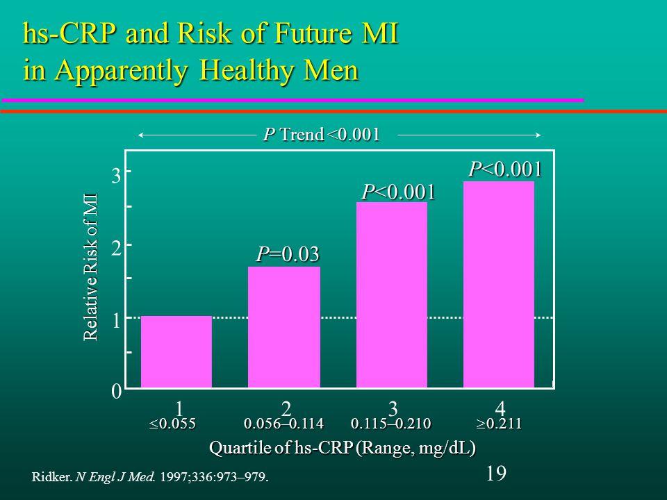 19 P<0.001 P=0.03 Quartile of hs-CRP (Range, mg/dL) P Trend <0.001  0.055 0.056–0.114 0.056–0.114 0.115–0.210 0.115–0.210  0.211  0.211 Relative Risk of MI Ridker.