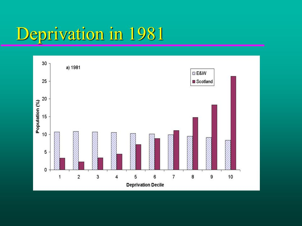 Deprivation in 1991