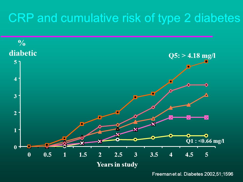 0 1 2 3 4 5 00.511.522.533.544.55 Q1 : <0.66 mg/l Q5: > 4.18 mg/l Years in study % diabetic CRP and cumulative risk of type 2 diabetes Freeman et al.