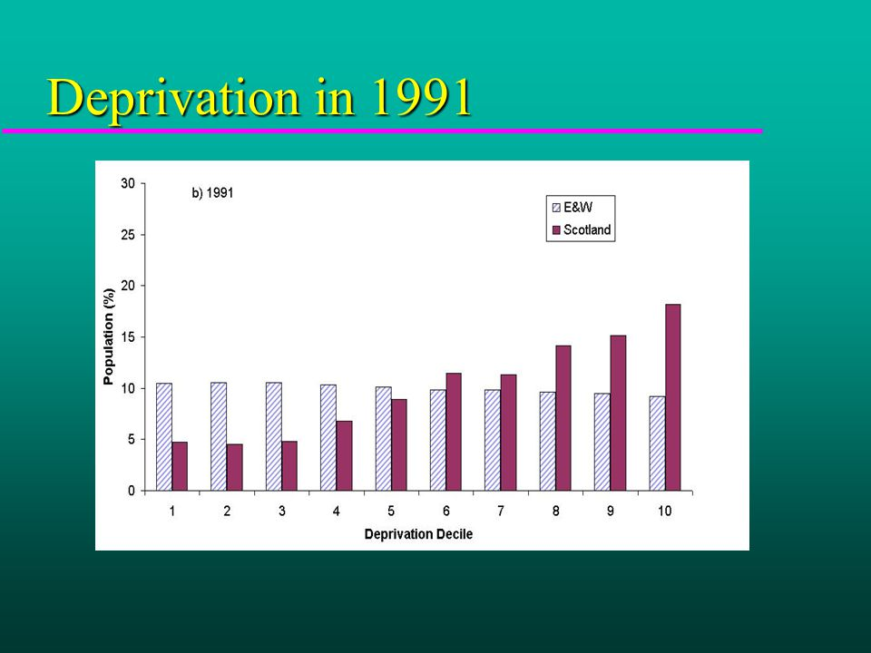 Deprivation in 2001