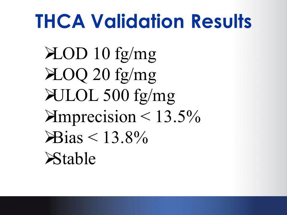  LOD 10 fg/mg  LOQ 20 fg/mg  ULOL 500 fg/mg  Imprecision < 13.5%  Bias < 13.8%  Stable THCA Validation Results