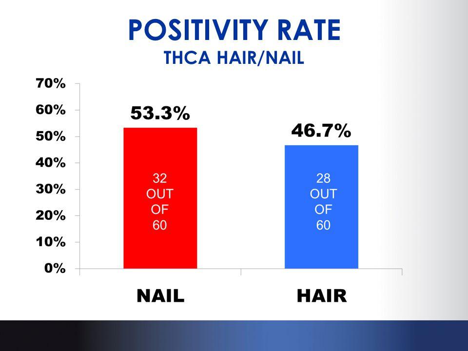 POSITIVITY RATE THCA HAIR/NAIL