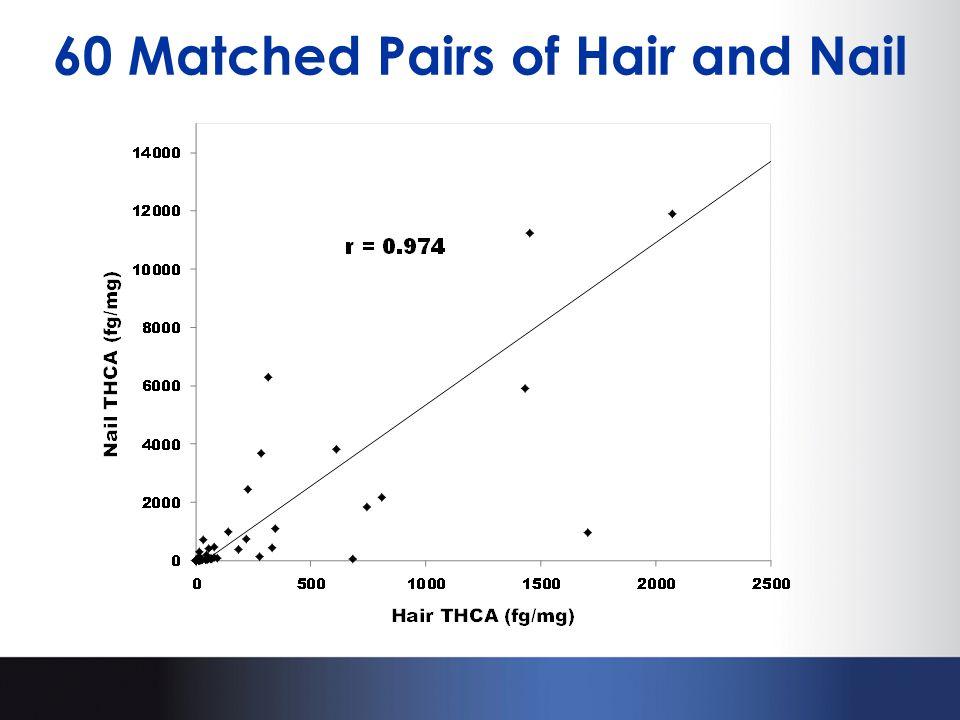 60 Matched Pairs of Hair and Nail