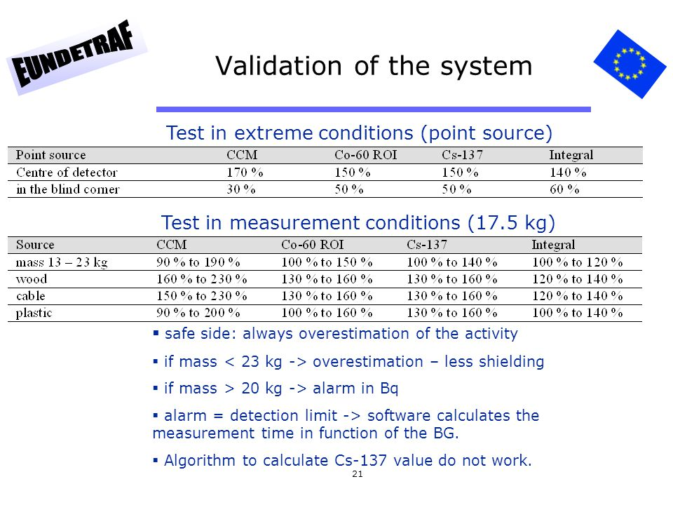 21 Validation of the system Test in extreme conditions (point source) Test in measurement conditions (17.5 kg)  safe side: always overestimation of t