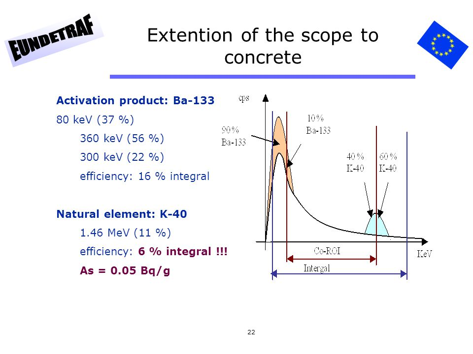 22 Extention of the scope to concrete Activation product: Ba-133 80 keV (37 %) 360 keV (56 %) 300 keV (22 %) efficiency: 16 % integral Natural element