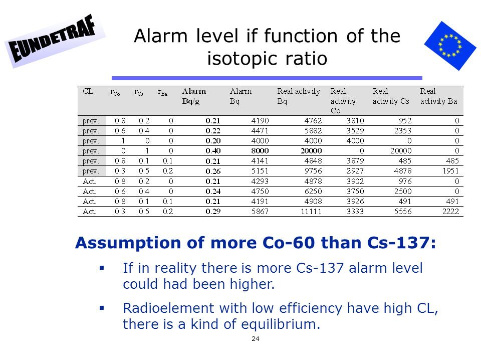24 Alarm level if function of the isotopic ratio Assumption of more Co-60 than Cs-137:  If in reality there is more Cs-137 alarm level could had been