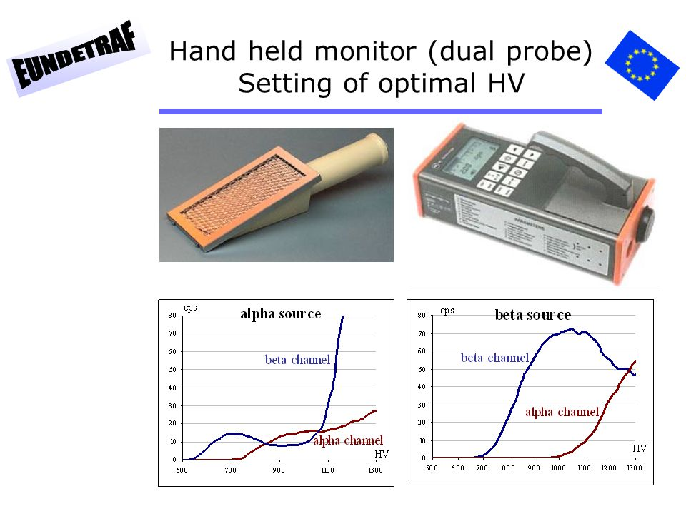 10 Hand held monitor (dual probe) Calibration Wide area reference source 1.Class 2 reference source (ISO 8769) 2.C-14, Co-60, Cs-137, Cl-36, Sr-90/Y-90 and Am-241.
