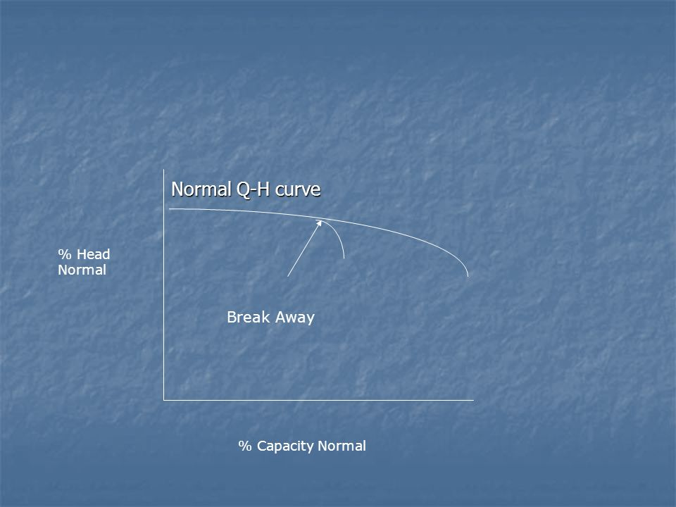 Normal Q-H curve Normal Q-H curve % Head Normal Break Away % Capacity Normal