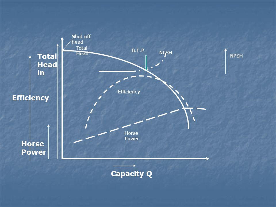 Capacity Q Total Head in Efficiency Total Head NPSH Efficiency Horse Power NPSH Shut off head B.E.P