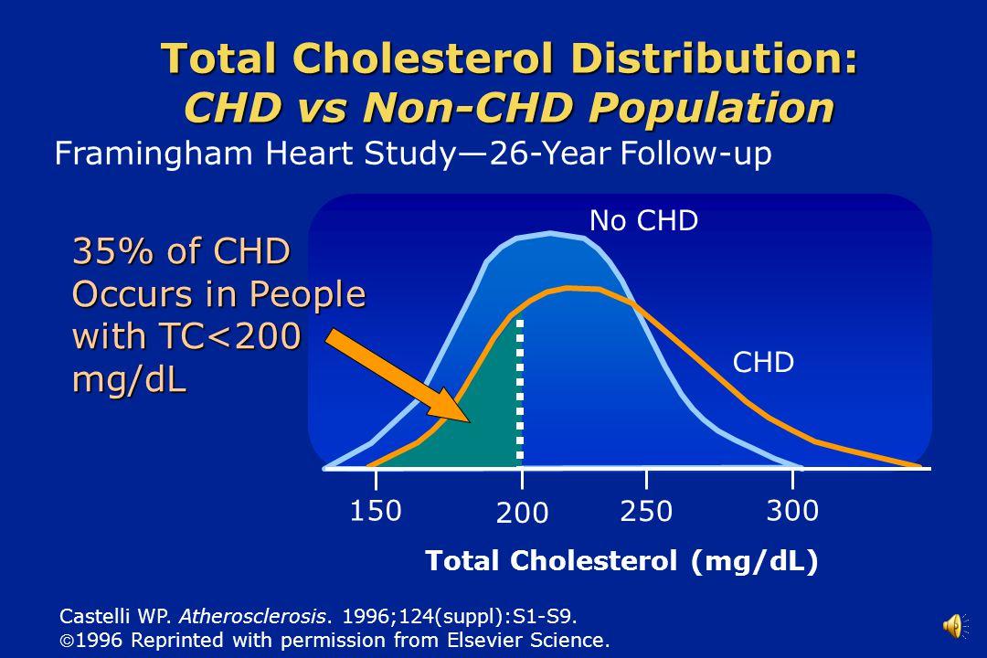 Total Cholesterol Distribution: CHD vs Non-CHD Population Castelli WP.
