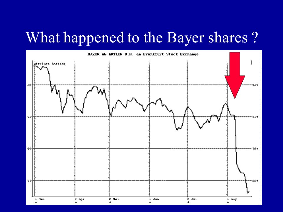 What happened to the Bayer shares