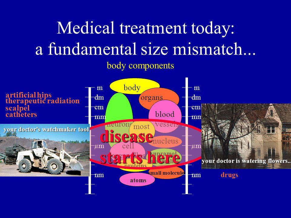 Medical treatment today: a fundamental size mismatch...