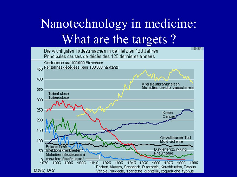 Nanotechnology in medicine: What are the targets ?