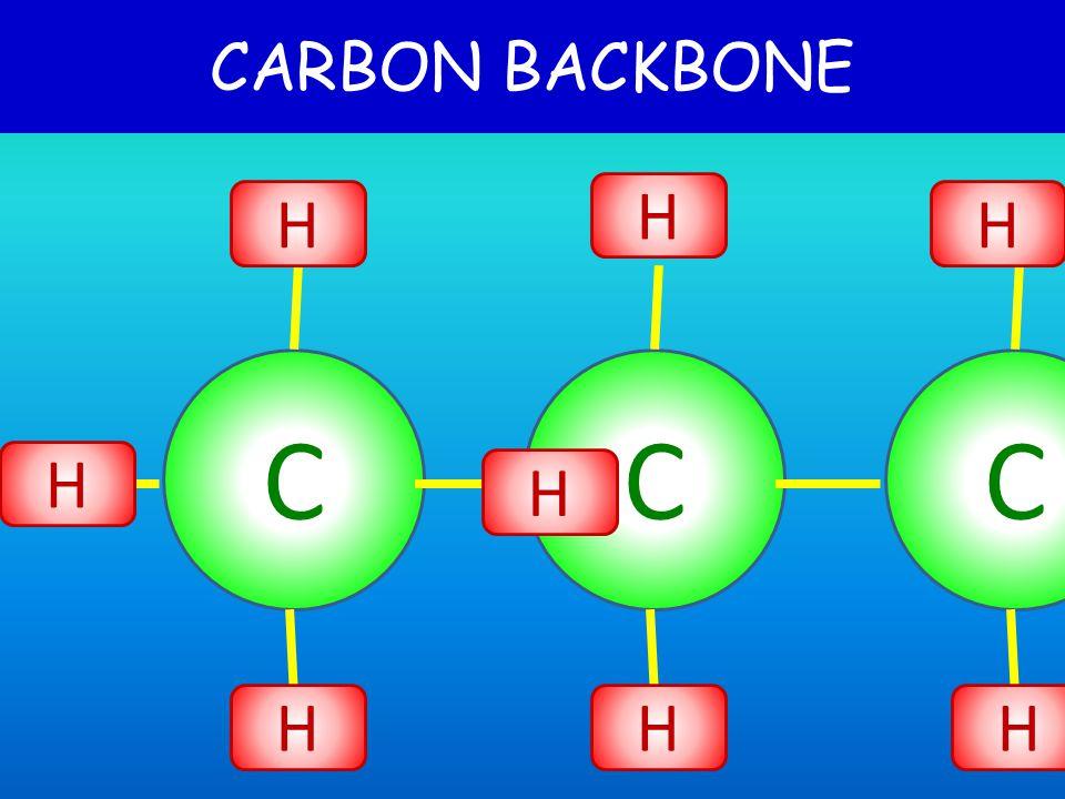 CARBON can make 4 bonds C H H H H C O O METHANE CO 2