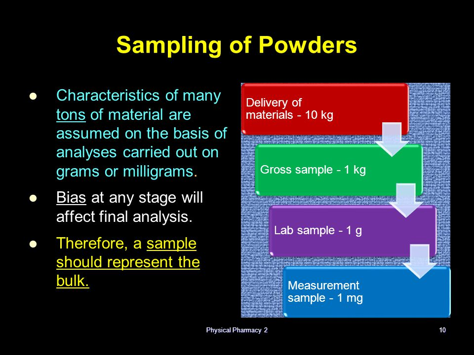 Sampling of Powders Characteristics of many tons of material are assumed on the basis of analyses carried out on grams or milligrams.