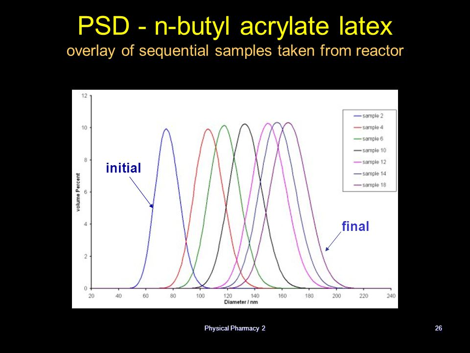 Physical Pharmacy 226 PSD - n-butyl acrylate latex overlay of sequential samples taken from reactor initial final