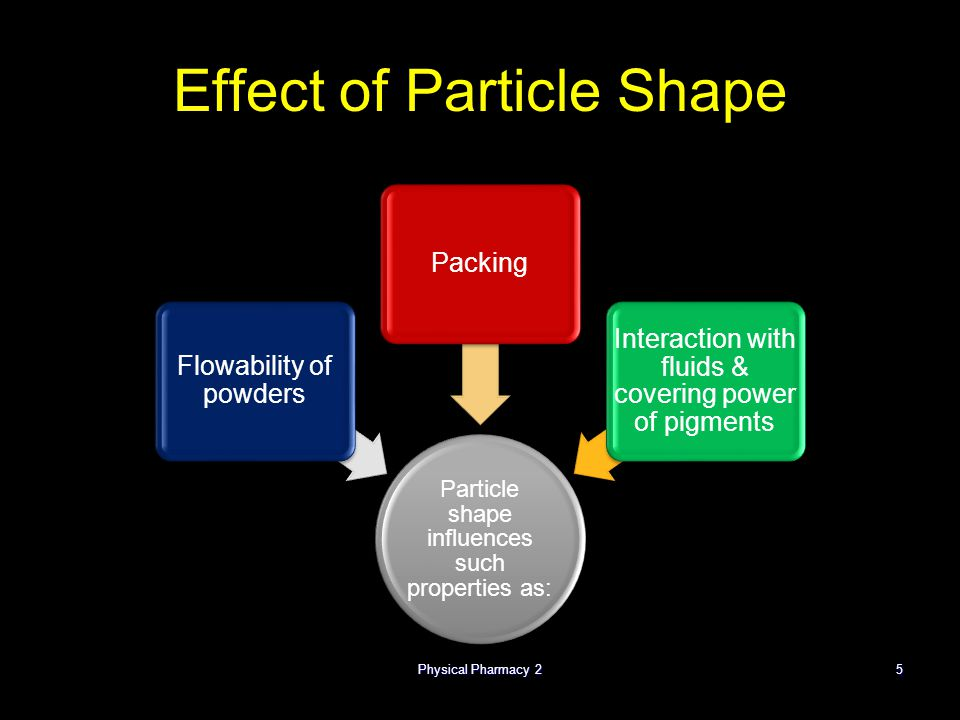 Physical Pharmacy 25 Effect of Particle Shape Particle shape influences such properties as: Flowability of powders Packing Interaction with fluids & covering power of pigments