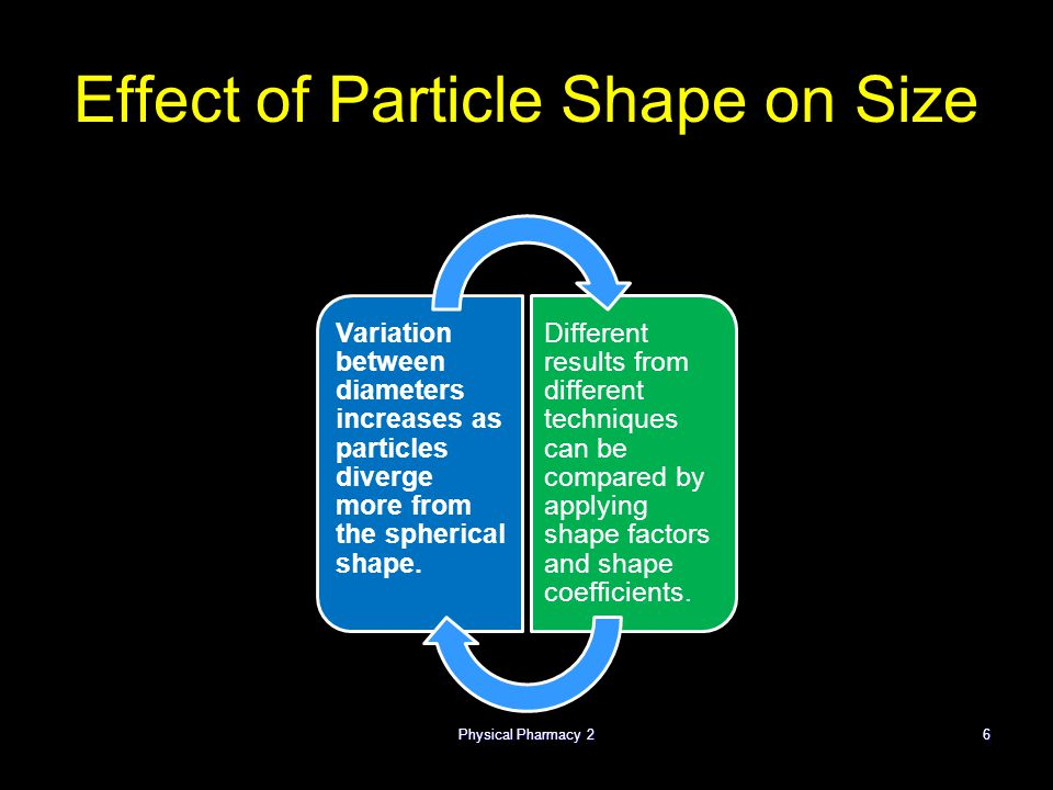 Physical Pharmacy 26 Effect of Particle Shape on Size Variation between diameters increases as particles diverge more from the spherical shape.