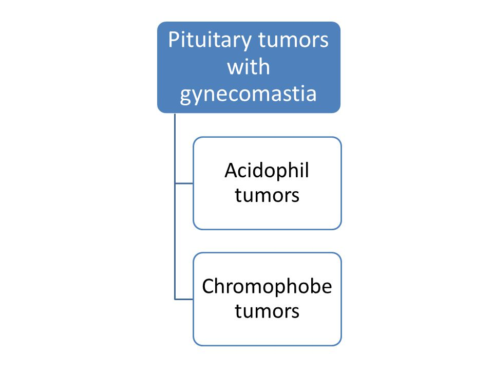 Pituitary tumors with gynecomastia Acidophil tumors Chromophobe tumors