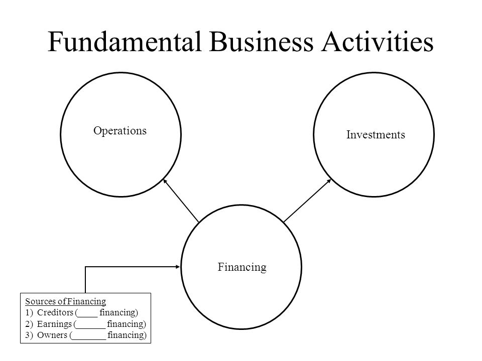 Fundamental Business Activities Operations Financing Investments Sources of Financing 1)Creditors (____ financing) 2)Earnings (______ financing) 3)Owners (_______ financing)