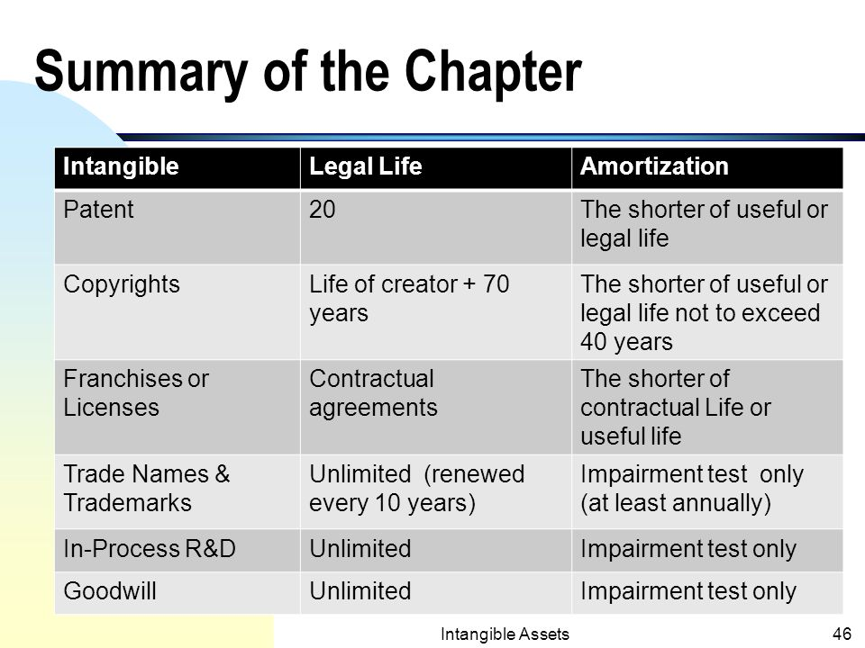 Intangible Assets45 Impairment of Intangible Assets (contd.) n Example: Carrying amount of a copyright$1,200,000 Fair value 500,000 Loss on Impairment $700,000 The journal entry to record the loss: Loss on Impairment700,000 Copyright700,000