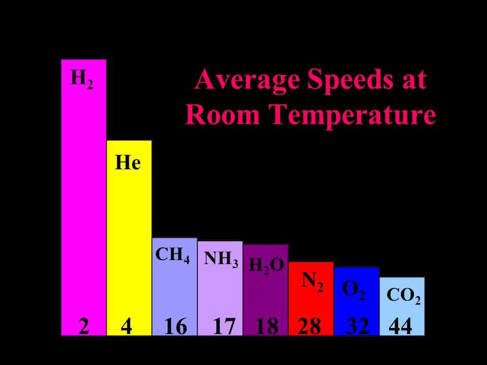 H2H2 He CH 4 NH 3 H2OH2O N2N2 O2O2 CO 2 2 4 16 17 18 28 32 44 Average Speeds at Room Temperature