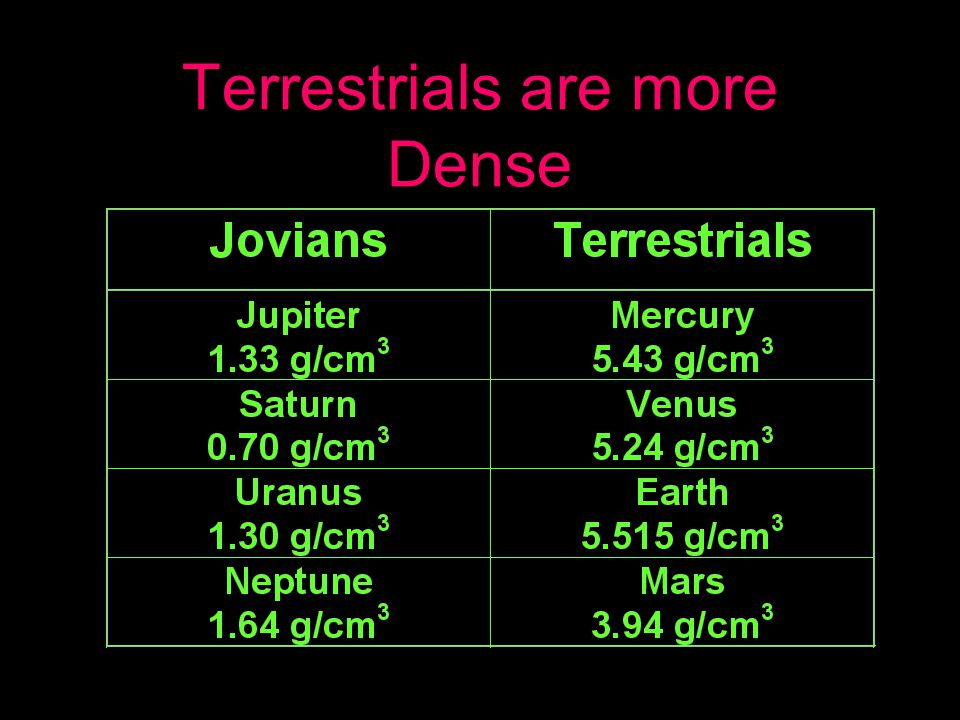 Terrestrials are more Dense