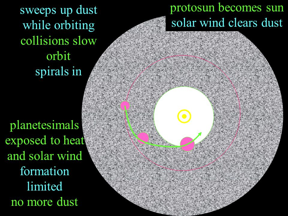  sweeps up dust while orbiting collisions slow orbit spirals in protosun becomes sun solar wind clears dust planetesimals exposed to heat and solar w