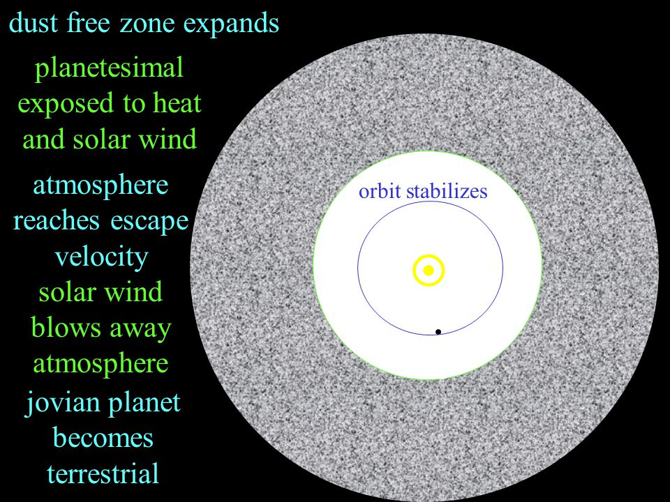 dust free zone expands atmosphere reaches escape velocity solar wind blows away atmosphere planetesimal exposed to heat and solar wind  jovian planet