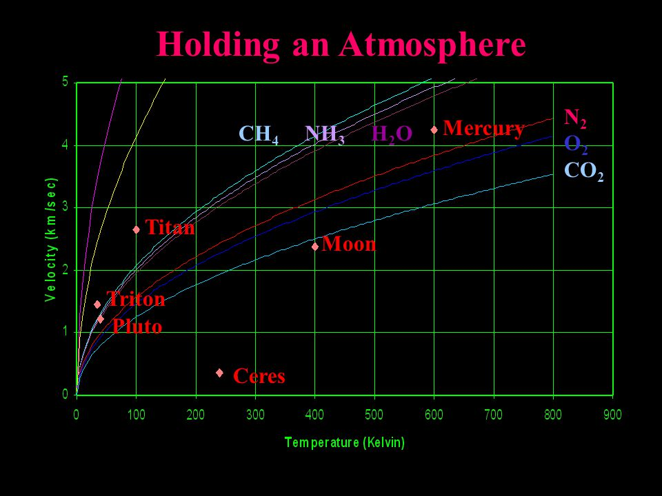 Titan Mercury Moon Ceres Pluto Triton CH 4 NH 3 H 2 O N 2 O 2 CO 2 Holding an Atmosphere