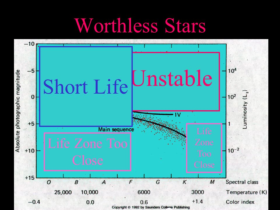 Worthless Stars Unstable Short Life Life Zone Too Close